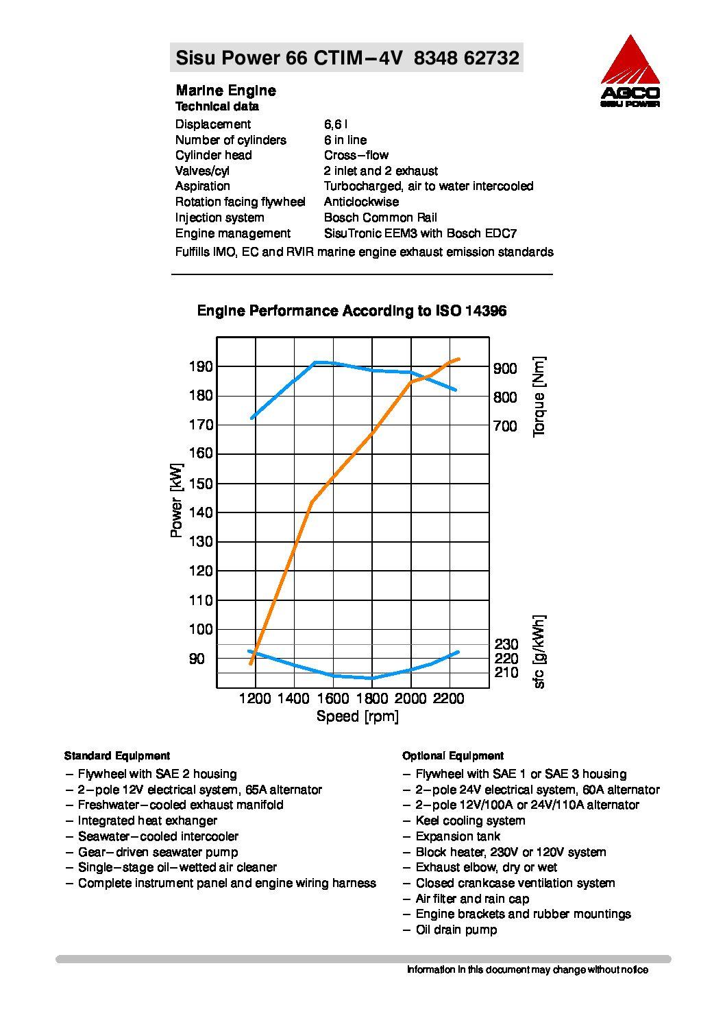 66 CTIM - data sheet