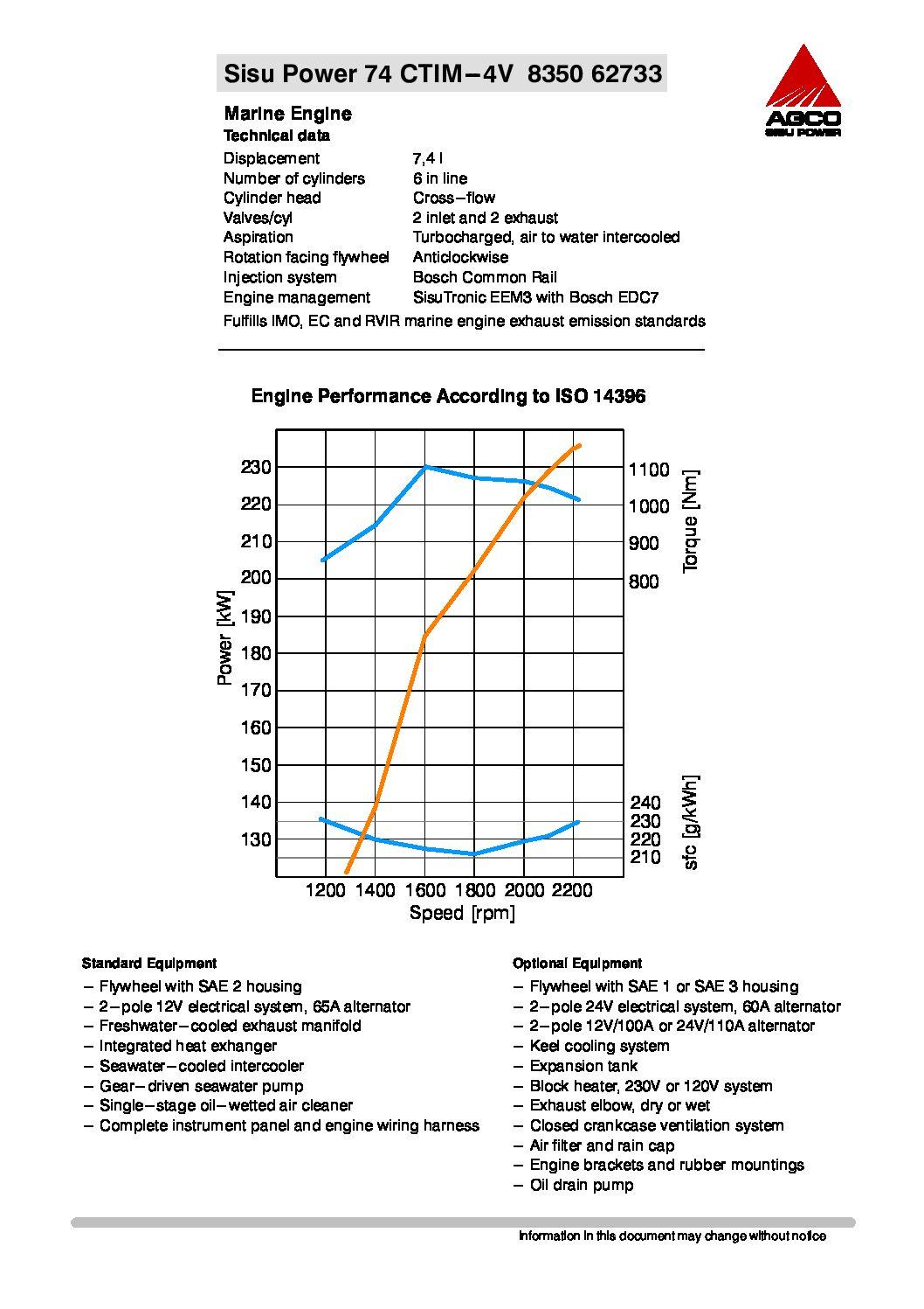 74 CTIM - data sheet