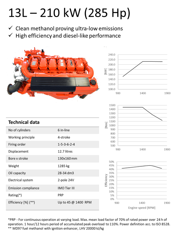 Metanol 13L - 210 kW (285 Hp)