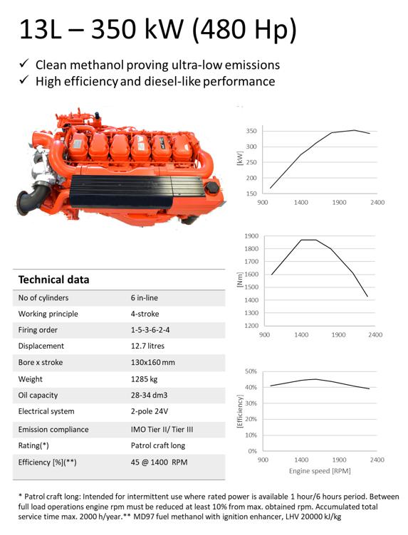 Metanol 13L - 350 kW (480 Hp)