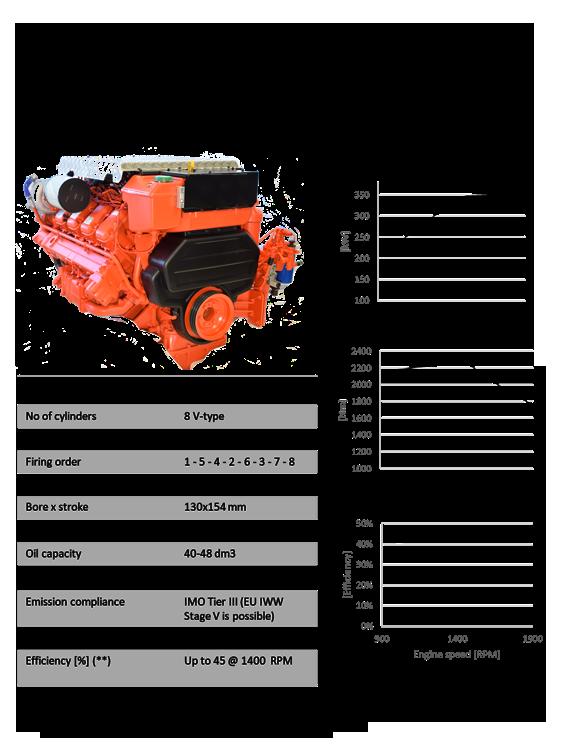 Metanol 16L - 350 kW (475 Hp)